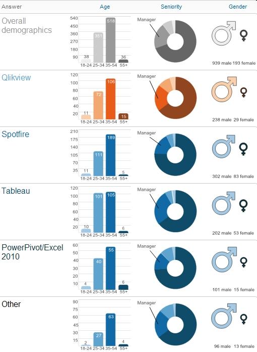 Data Visualization Poll | Data Visualization