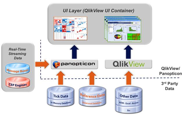 Qlikview | Data Visualization